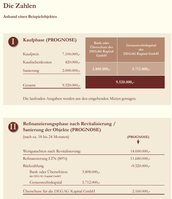 Beispielrechnung DEGAG Investition